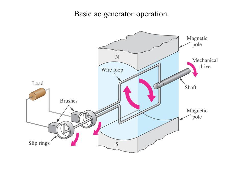 Basic ac generator operation.