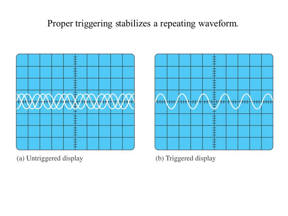 Proper triggering stabilizes a repeating waveform.
