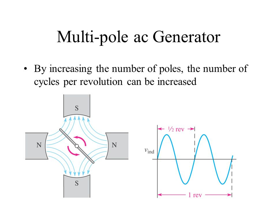 Multi-pole ac Generator By increasing the number of poles, the number of cycles per revolution can be increased
