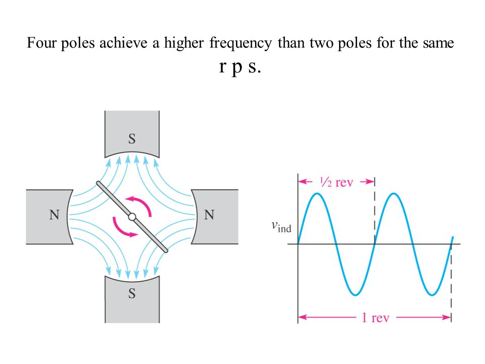 Four poles achieve a higher frequency than two poles for the same r p s.