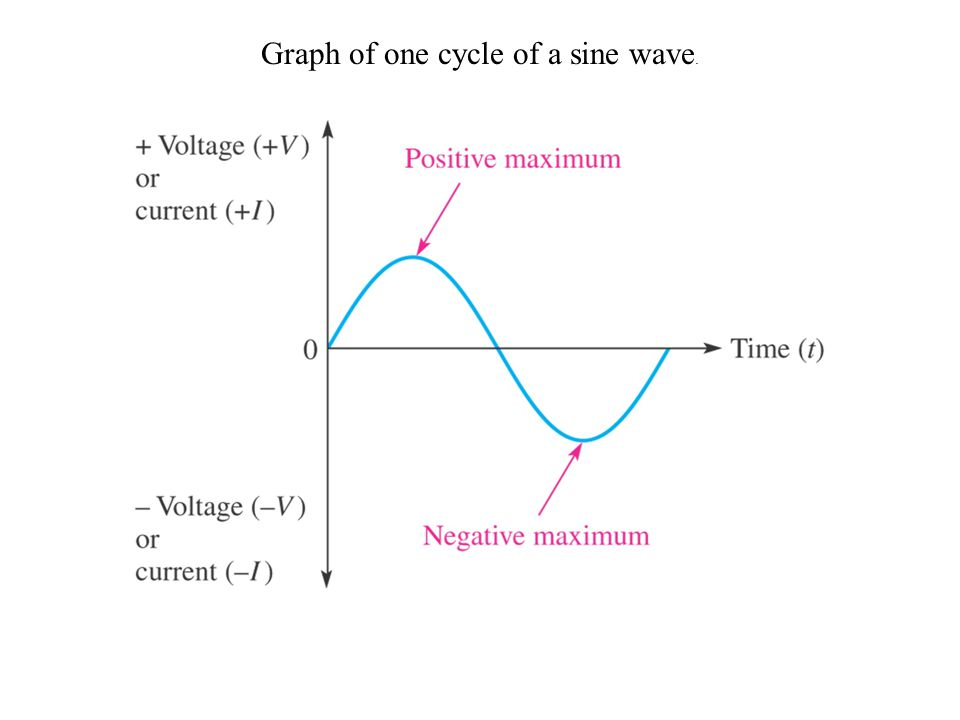 Graph of one cycle of a sine wave.
