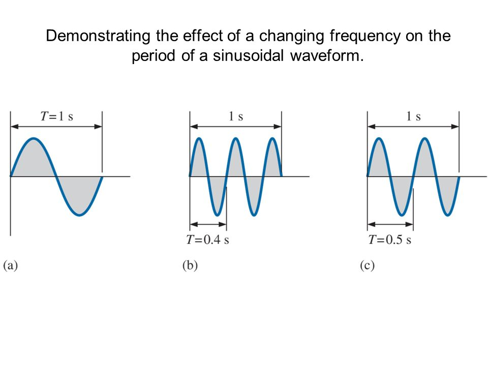 Demonstrating the effect of a changing frequency on the period of a sinusoidal waveform.