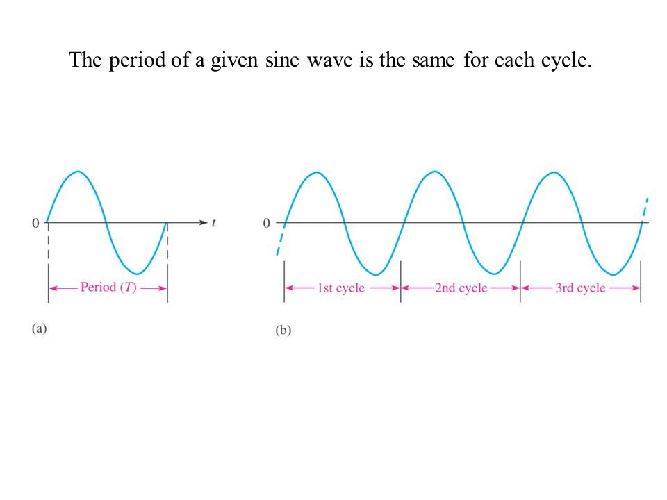 The period of a given sine wave is the same for each cycle.