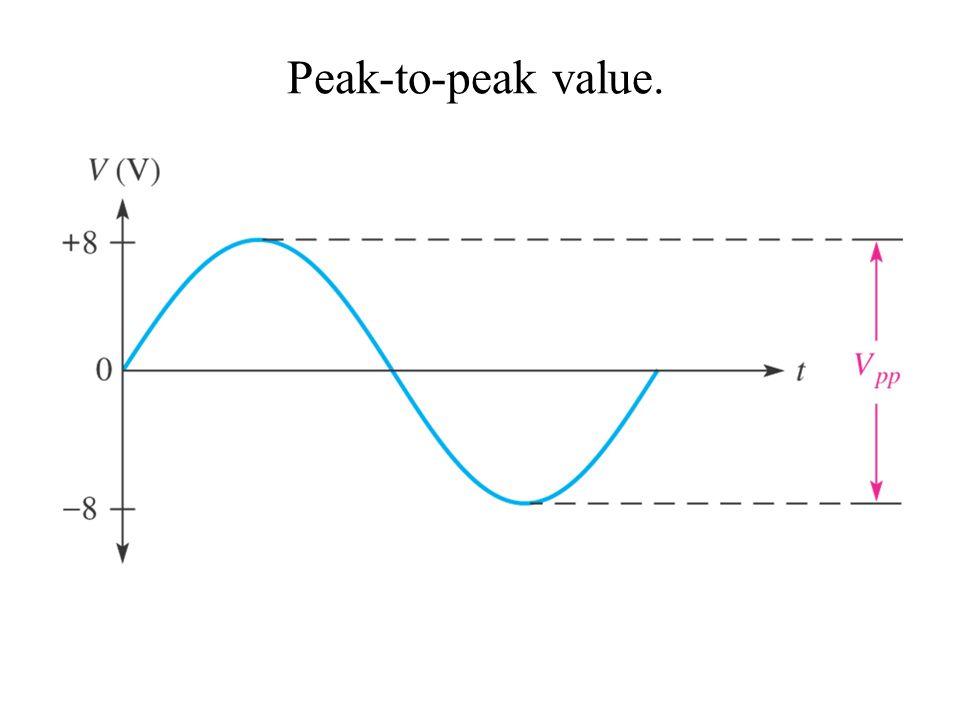 Peak-to-peak value.