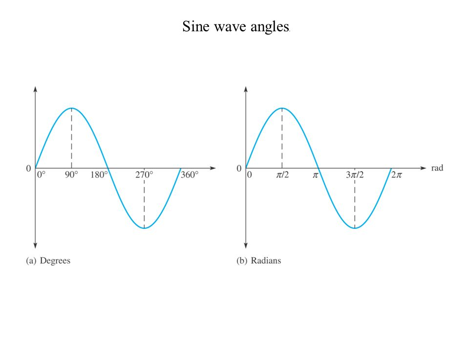 Sine wave angles.