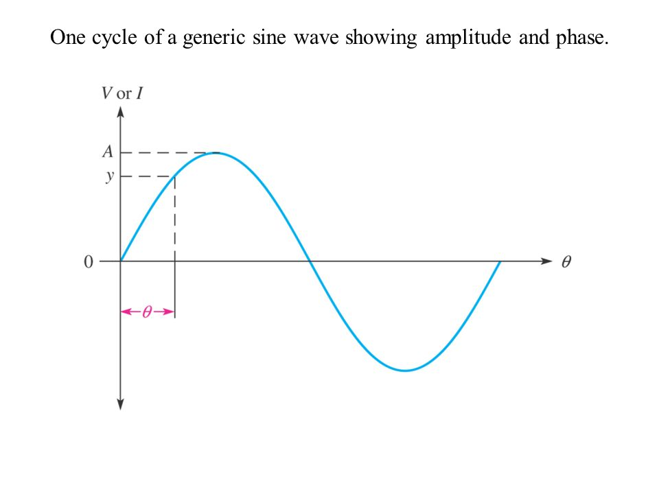 One cycle of a generic sine wave showing amplitude and phase.