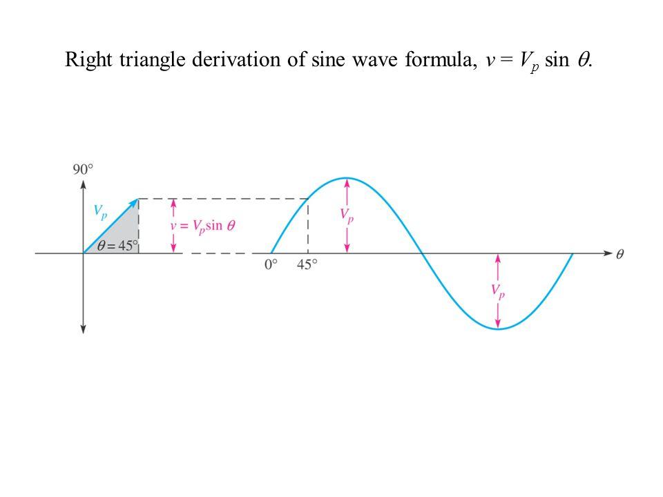 Right triangle derivation of sine wave formula, v = V p sin .