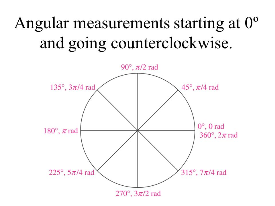 Angular measurements starting at 0º and going counterclockwise.