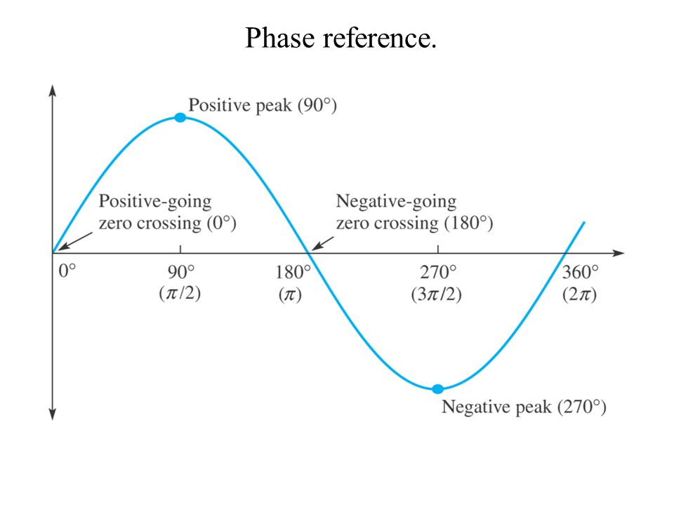 Phase reference.