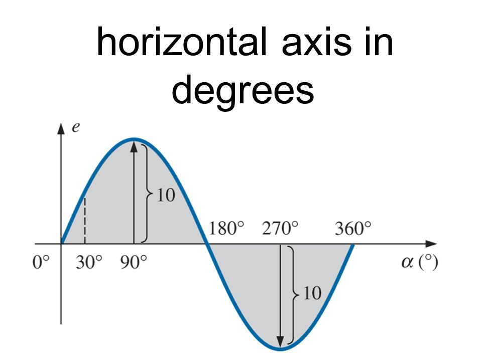 horizontal axis in degrees