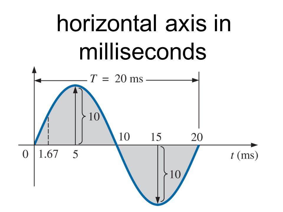 horizontal axis in milliseconds