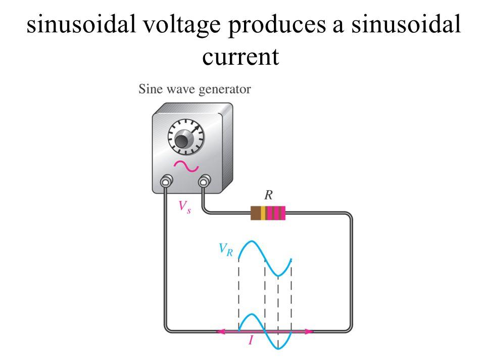 sinusoidal voltage produces a sinusoidal current