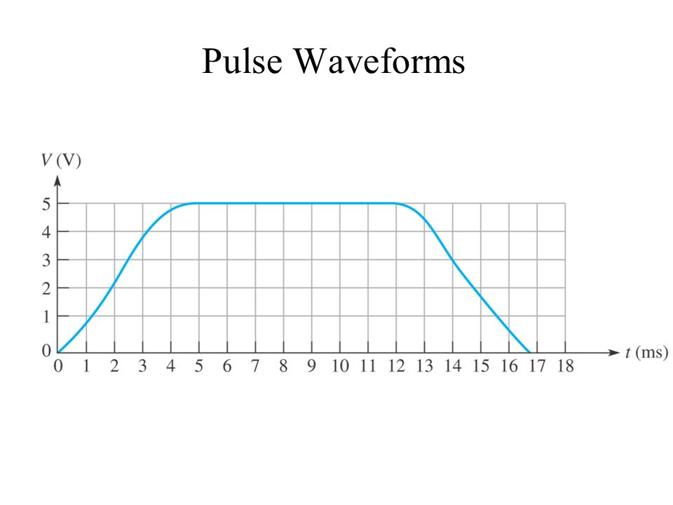 Pulse Waveforms