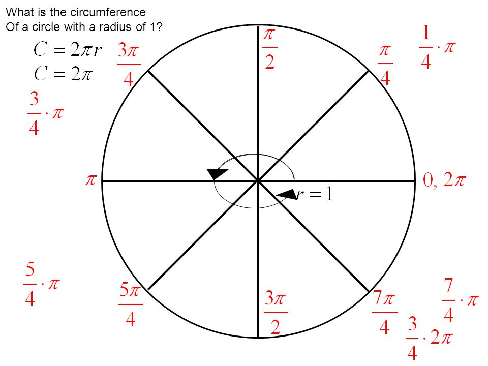 What is the circumference Of a circle with a radius of 1?
