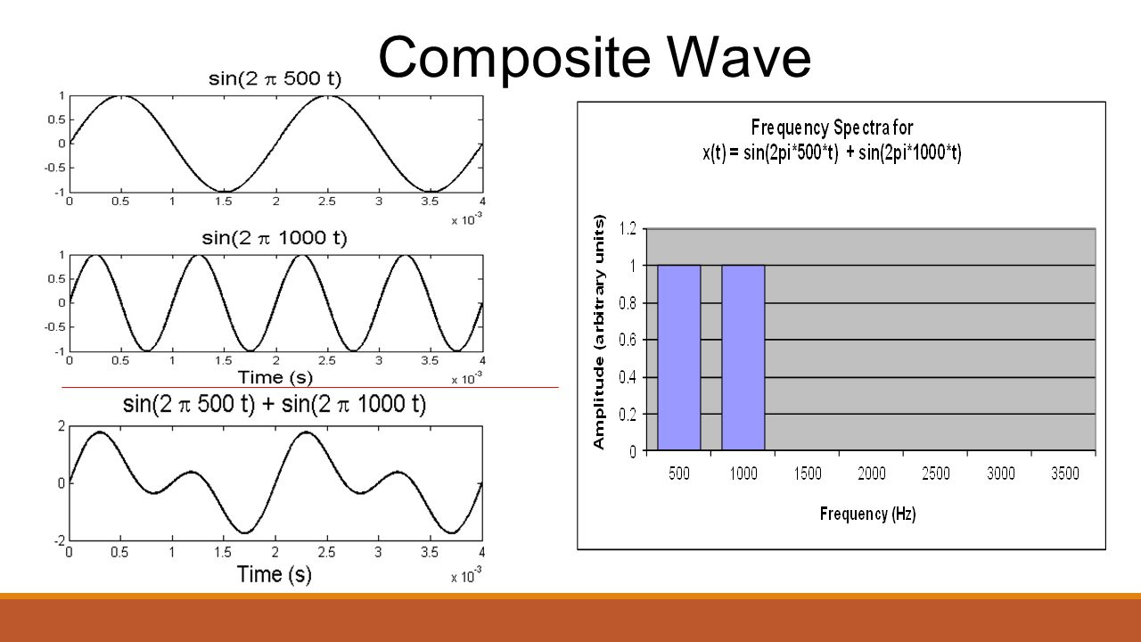 Frequency Decomposition: Pure Sine Wave T = 1ms f = 1/T f = 1000Hz