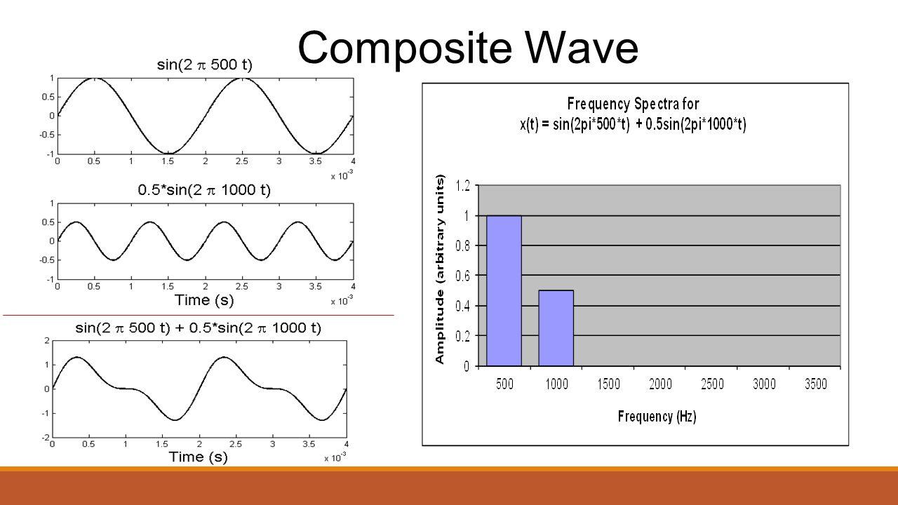 Composite Wave