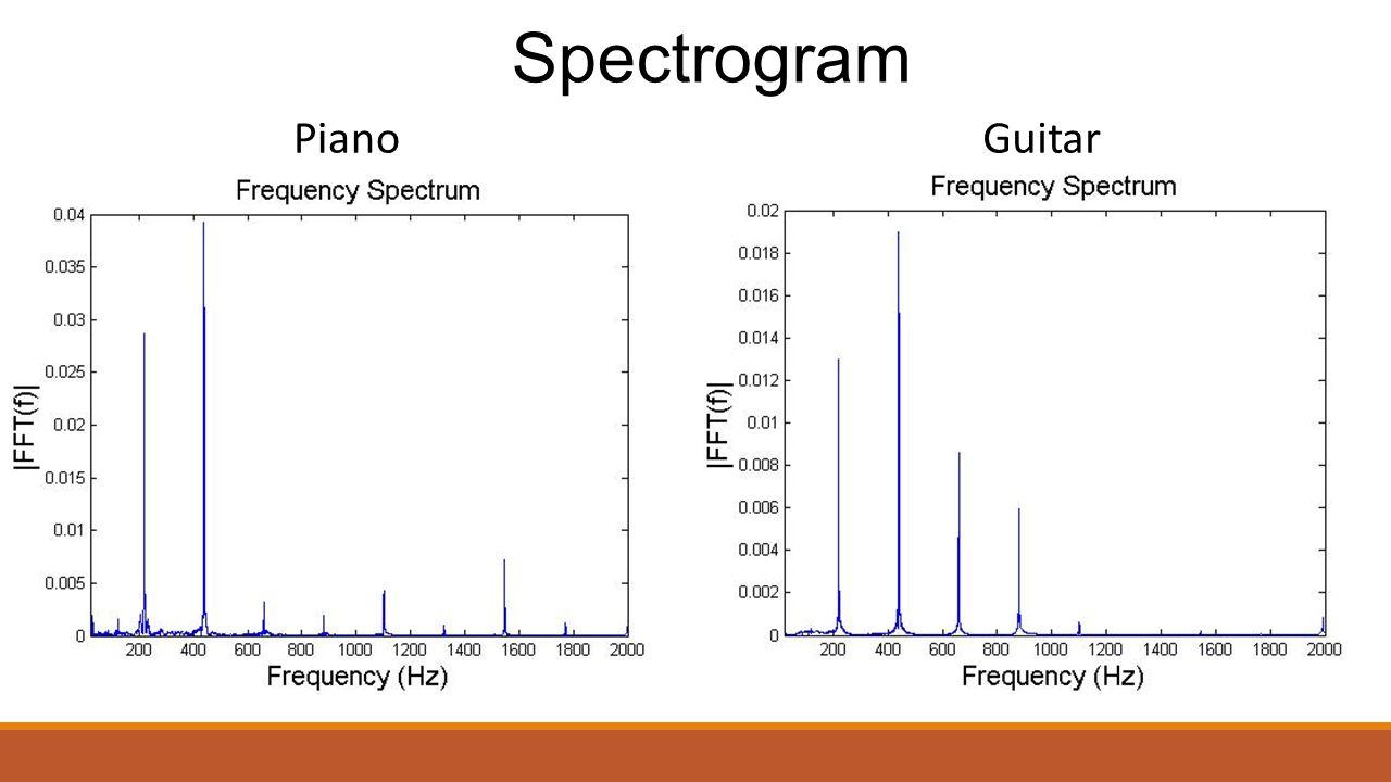 PianoGuitar Spectrogram