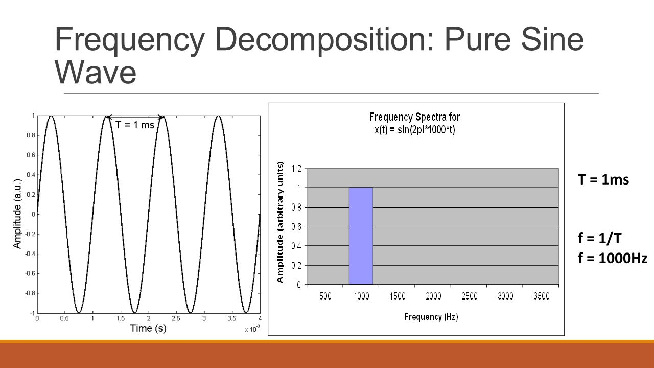 Frequency Decomposition: Pure Sine Wave T = 2ms f = 1/T f = 500Hz