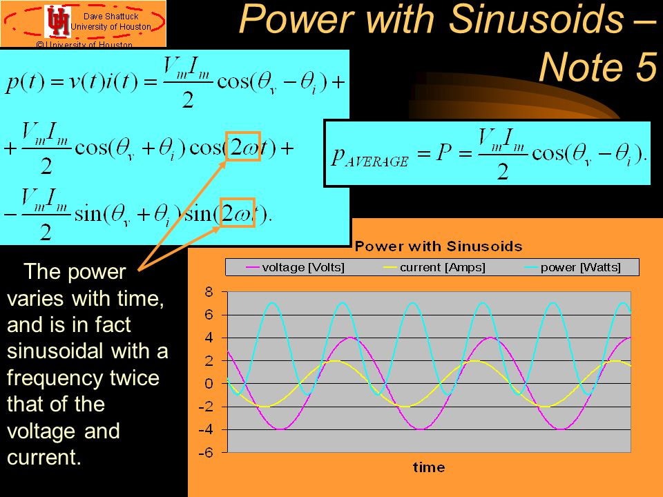 Power with Sinusoids – Note 5 The power varies with time, and is in fact sinusoidal with a frequency twice that of the voltage and current.