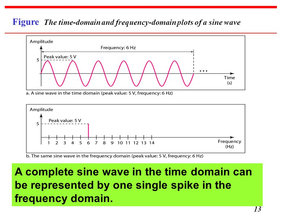 13 Figure The time-domain and frequency-domain plots of a sine wave A complete sine wave in the time domain can be represented by one single spike in the frequency domain.