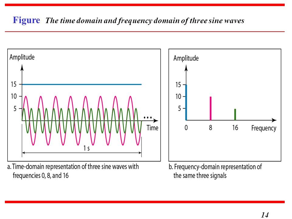 14 Figure The time domain and frequency domain of three sine waves