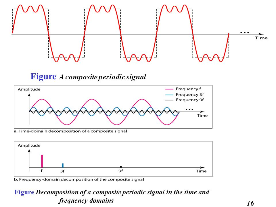 16 Figure A composite periodic signal Figure Decomposition of a composite periodic signal in the time and frequency domains