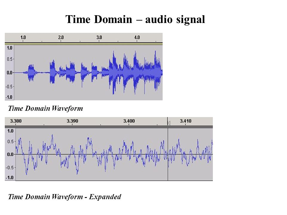 Time Domain Waveform Time Domain Waveform - Expanded Time Domain – audio signal