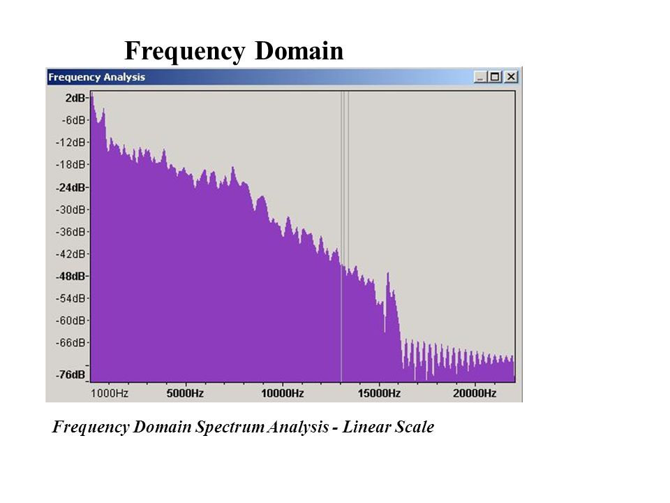 Frequency Domain Spectrum Analysis - Linear Scale Frequency Domain