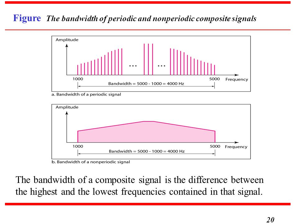 20 Figure The bandwidth of periodic and nonperiodic composite signals The bandwidth of a composite signal is the difference between the highest and th