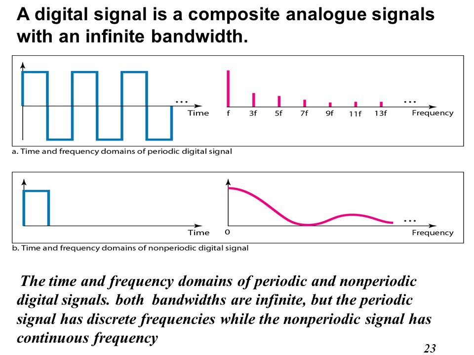 23 The time and frequency domains of periodic and nonperiodic digital signals.