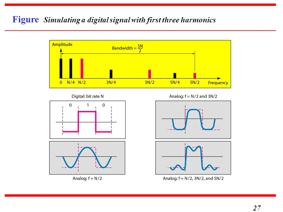 27 Figure Simulating a digital signal with first three harmonics