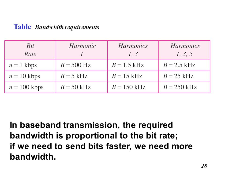 28 Table Bandwidth requirements In baseband transmission, the required bandwidth is proportional to the bit rate; if we need to send bits faster, we need more bandwidth.