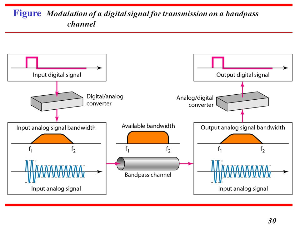 30 Figure Modulation of a digital signal for transmission on a bandpass channel