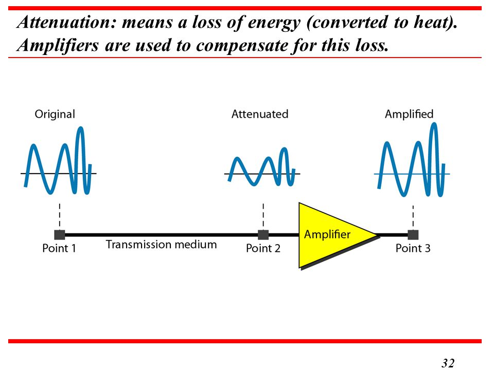 32 Attenuation: means a loss of energy (converted to heat). Amplifiers are used to compensate for this loss.