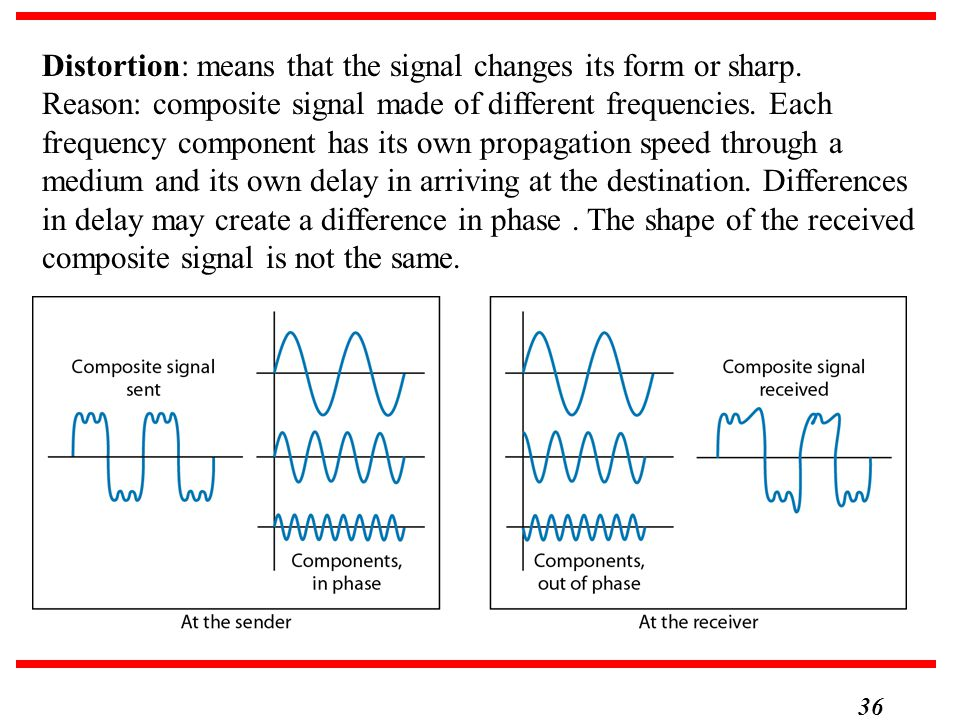 36 Distortion: means that the signal changes its form or sharp. Reason: composite signal made of different frequencies. Each frequency component has i