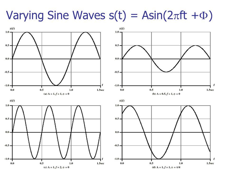 Varying Sine Waves s(t) = Asin(2  ft +  )