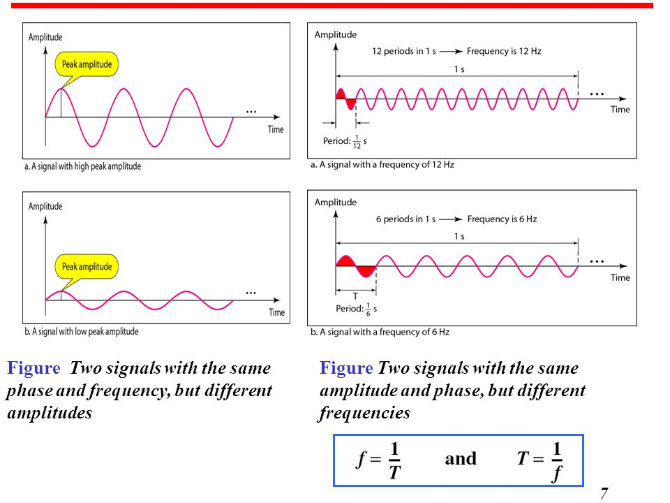 7 Figure Two signals with the same phase and frequency, but different amplitudes Figure Two signals with the same amplitude and phase, but different frequencies