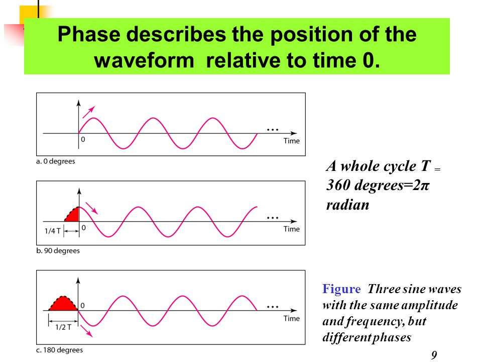 9 Phase describes the position of the waveform relative to time 0. Figure Three sine waves with the same amplitude and frequency, but different phases
