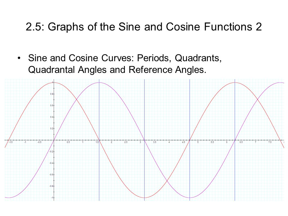 2.5: Graphs of the Sine and Cosine Functions 2 Sine and Cosine Curves: Periods, Quadrants, Quadrantal Angles and Reference Angles.