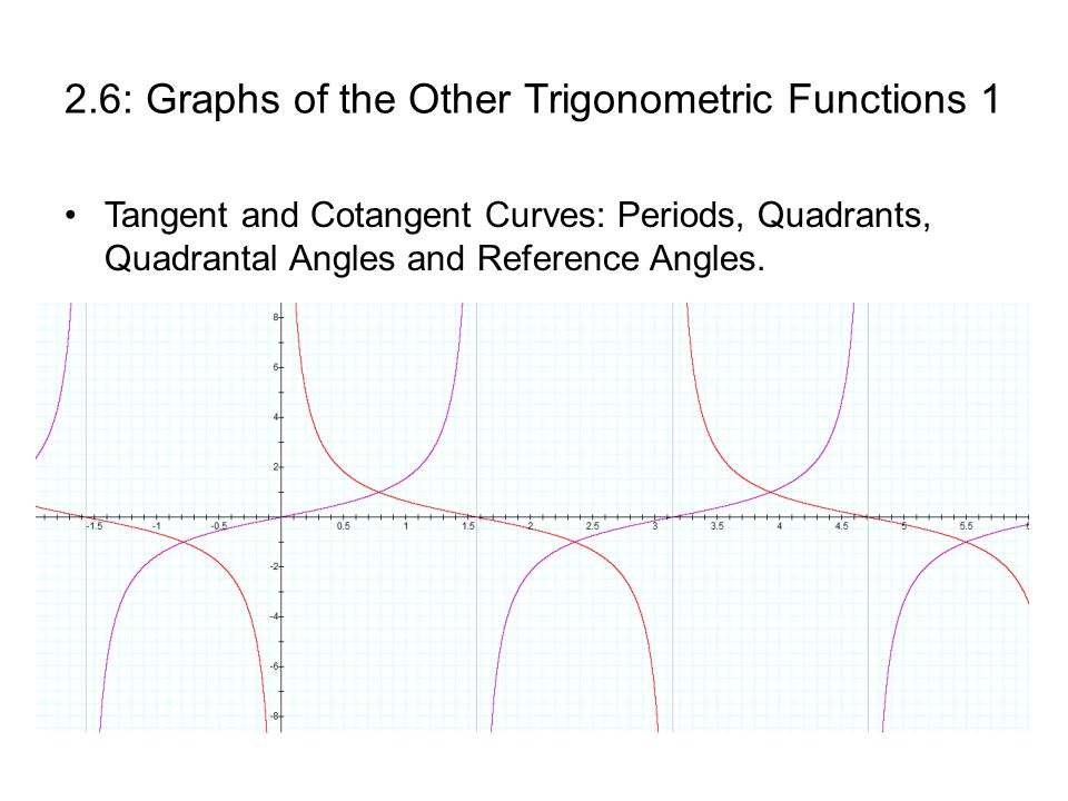 2.6: Graphs of the Other Trigonometric Functions 1 Tangent and Cotangent Curves: Periods, Quadrants, Quadrantal Angles and Reference Angles.