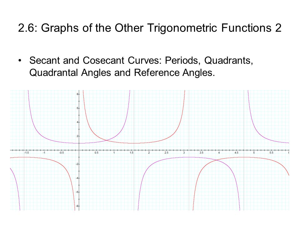 2.6: Graphs of the Other Trigonometric Functions 2 Secant and Cosecant Curves: Periods, Quadrants, Quadrantal Angles and Reference Angles.
