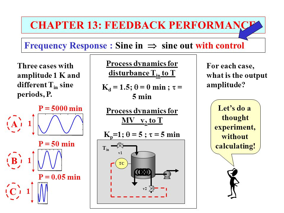 CHAPTER 13: FEEDBACK PERFORMANCE Frequency Response : Sine in  sine out with control Process dynamics for disturbance T in to T K d = 1.5;  = 0 min