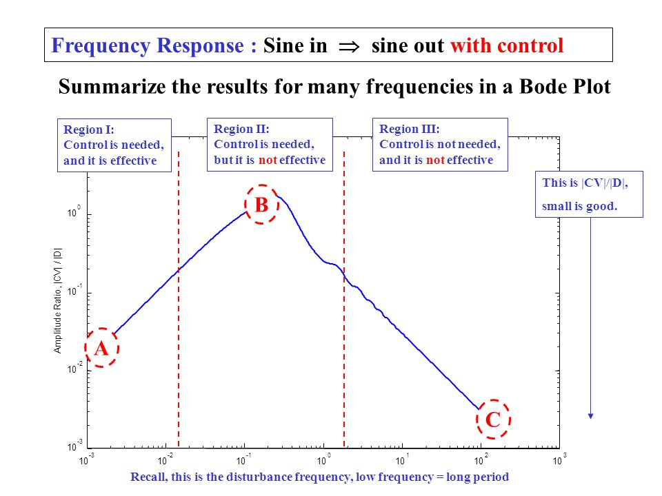 Frequency Response : Sine in  sine out with control Summarize the results for many frequencies in a Bode Plot 10 -3 10 -2 10 10 0 1 2 3 -3 10 -2 10 1