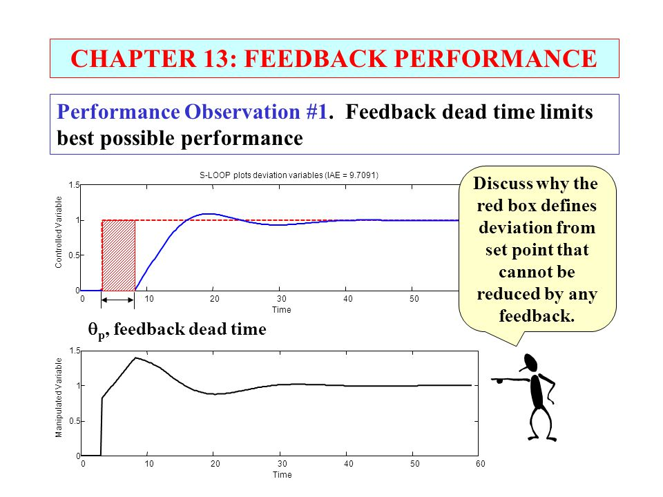 CHAPTER 13: FEEDBACK PERFORMANCE Performance Observation #1. Feedback dead time limits best possible performance 0102030405060 0 0.5 1 1.5 S-LOOP plot