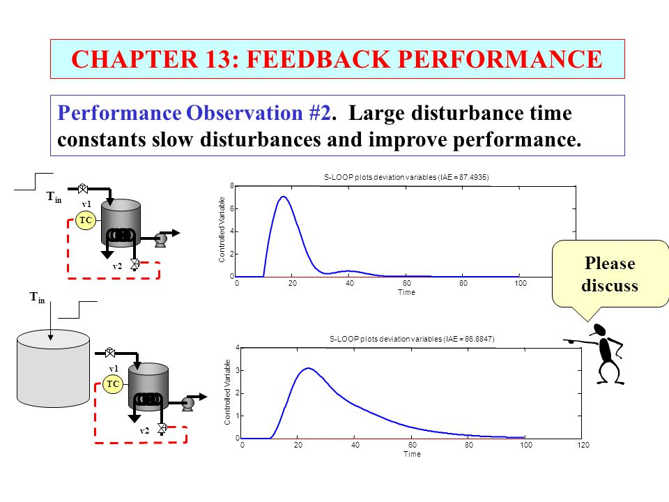 CHAPTER 13: FEEDBACK PERFORMANCE Performance Observation #2. Large disturbance time constants slow disturbances and improve performance. TC v1 v2 T in