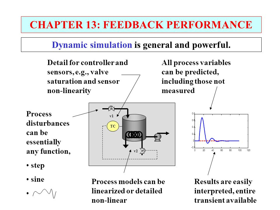 CHAPTER 13: FEEDBACK PERFORMANCE Dynamic simulation is general and powerful. TC v1 v2 020406080100120 -0.2 0 0.2 0.4 0.6 0.8 Detail for controller and