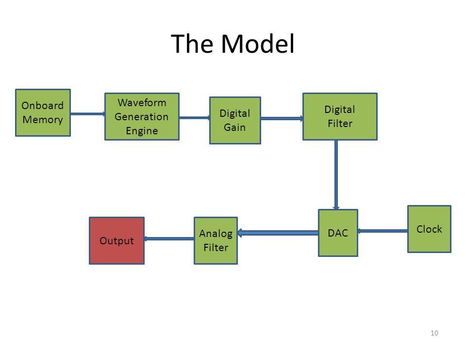 The Model Onboard Memory Waveform Generation Engine Digital Gain Digital Filter DAC Clock Analog Filter Output 10