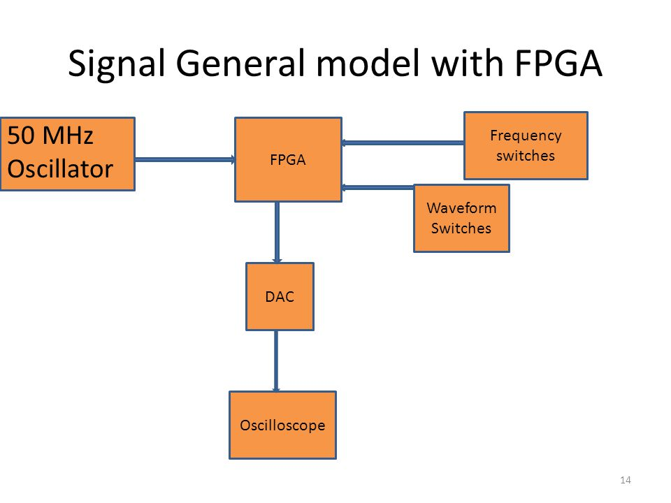 Signal General model with FPGA FPGA 50 MHz Oscillator DAC Oscilloscope Frequency switches Waveform Switches 14