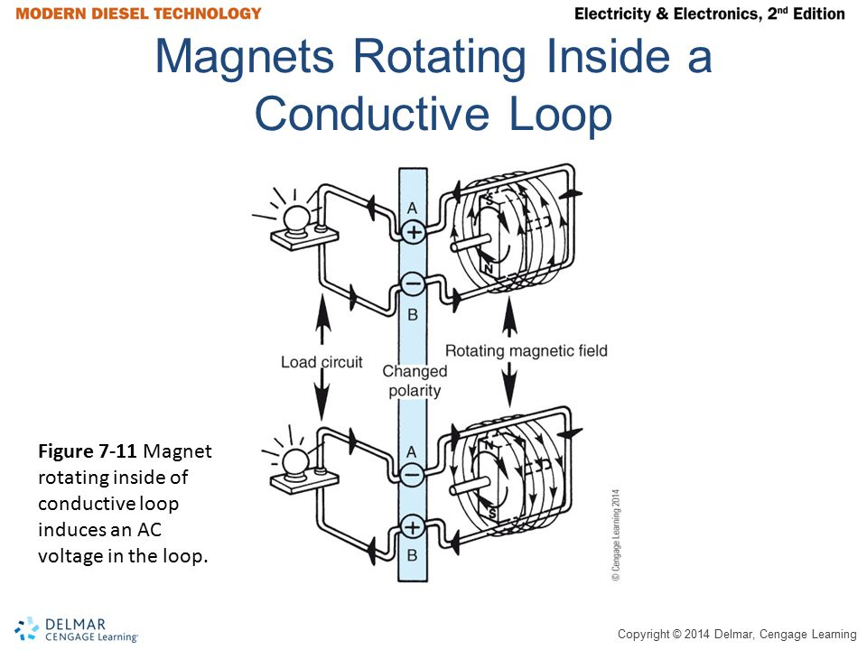 Copyright © 2014 Delmar, Cengage Learning Magnets Rotating Inside a Conductive Loop Figure 7-11 Magnet rotating inside of conductive loop induces an A