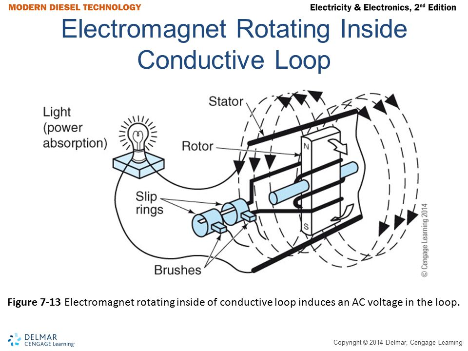 Copyright © 2014 Delmar, Cengage Learning Electromagnet Rotating Inside Conductive Loop Figure 7-13 Electromagnet rotating inside of conductive loop i
